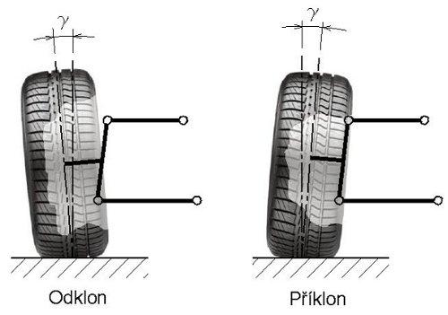 odklon kola - geometrie podvozku