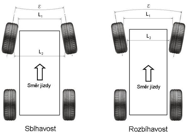 sbíhavost - geometrie kol