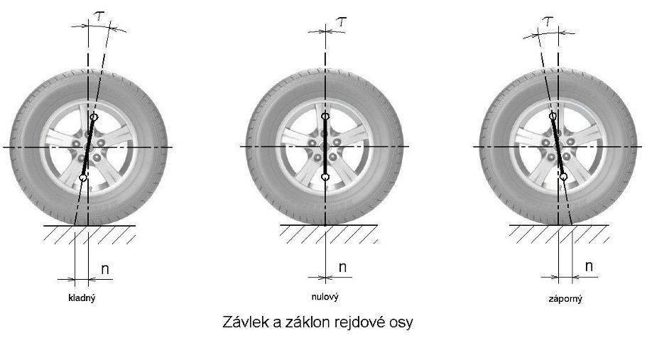 Závlek a záklon rejdové osy - geometrie kol